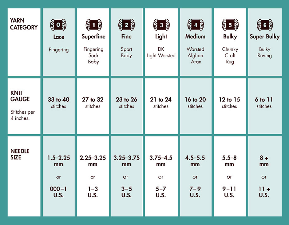 Knitting Pattern Size Chart : Share